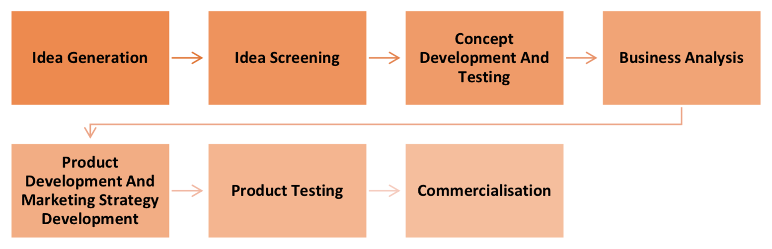 Seven-Stages-of-Product-Development-Hader-Ali-Consultancy-London